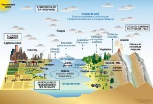 climat_fonctionnement_earthsystem